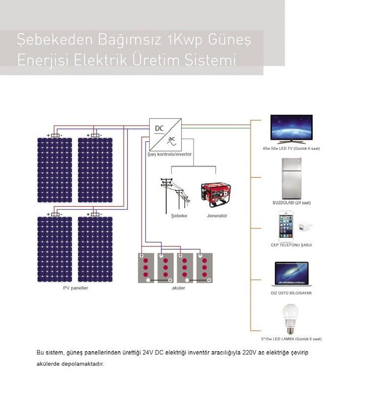 solar enerji fiyatları solar enerji sistemleri solar enerji panel fiyatları