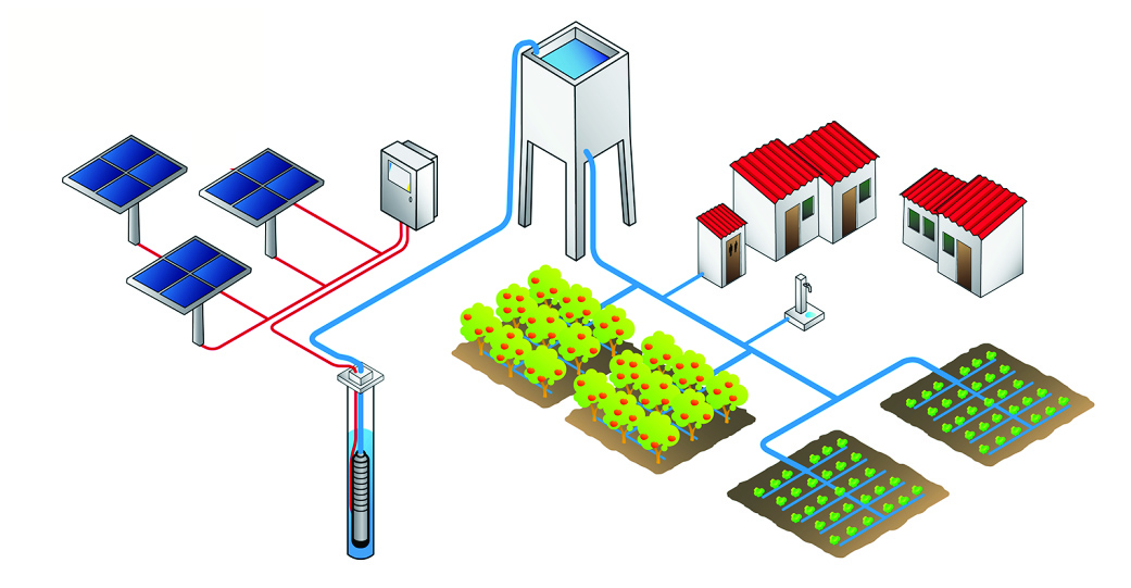 güneş enerjili pompa sistemleri