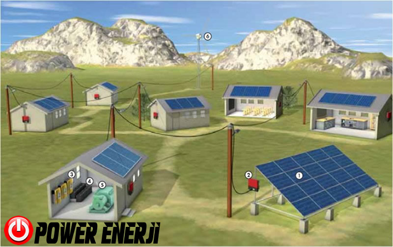 on grid inverter system
