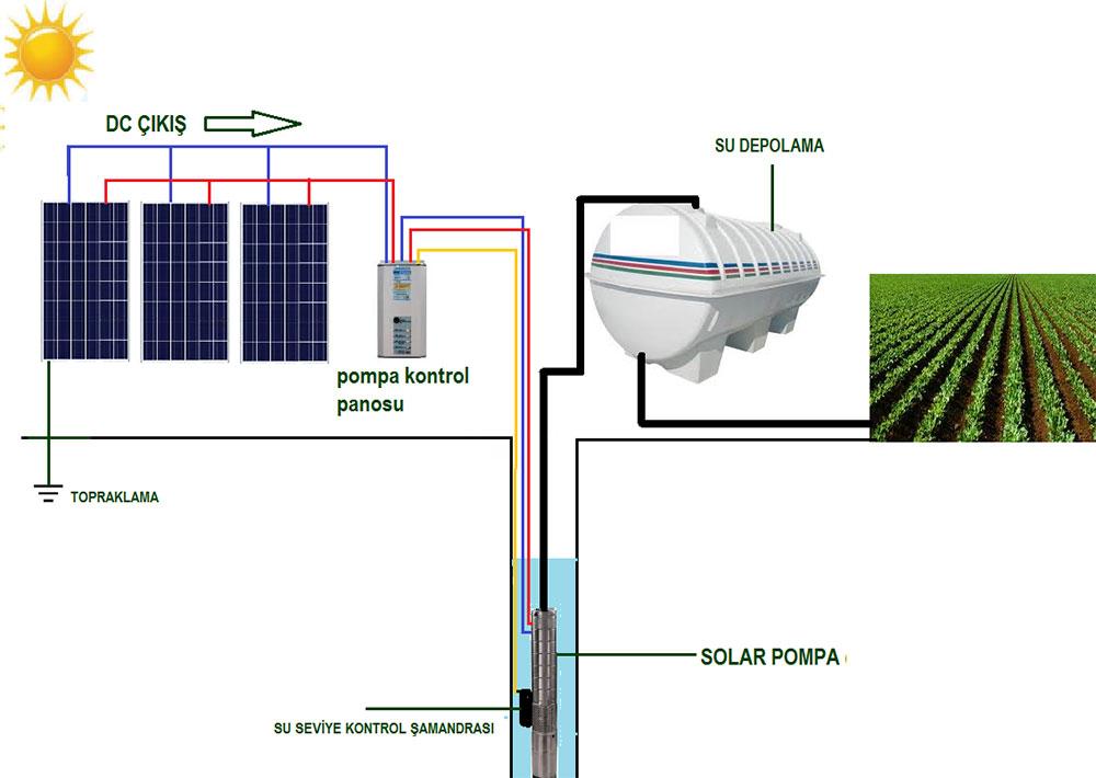 Solar-Sulama-Sistemleri-b