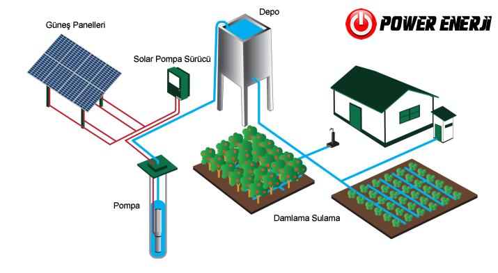 güneş enerjili sulama sisemi 1 2 3 4 5.5 7.5 10 15 20 25 30 40 50 60 75 10 Hp
